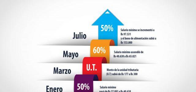 Salario mínimo registra aumento acumulado de 140% en lo que va de 2017