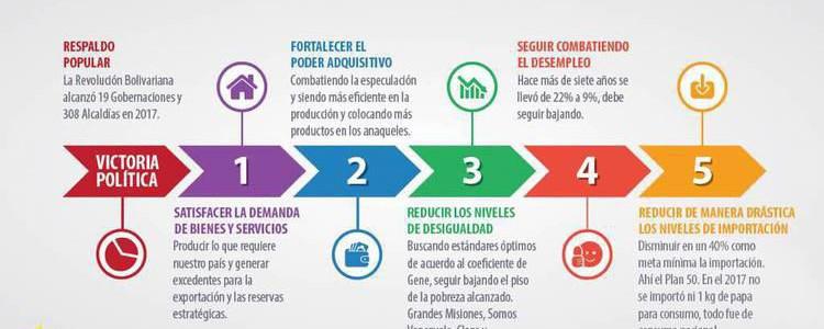 Ejecutivo se fija plan de acción para fortalecer estructuras productivas y económicas