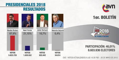 Con 68% de los votos, la Revolución Bolivariana sumó la victoria electoral número 22