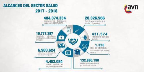 Conozca los logros con mayor impacto en el sector salud para proteger al pueblo